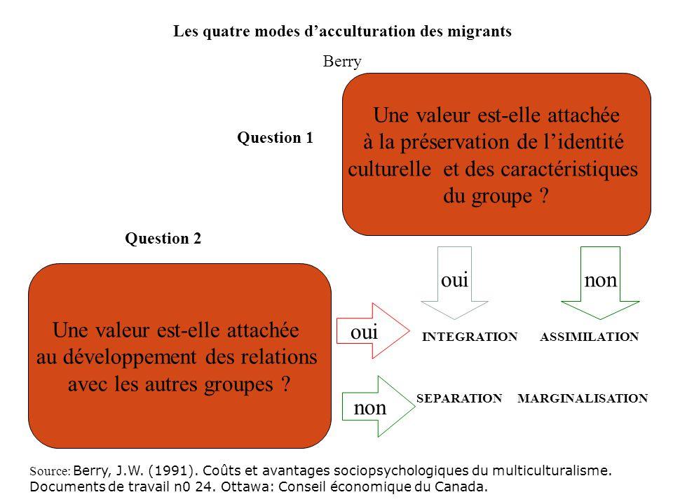 Les quatre modes d'acculturation des migrants