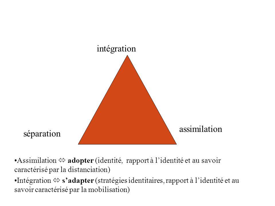 intégration assimilation séparation