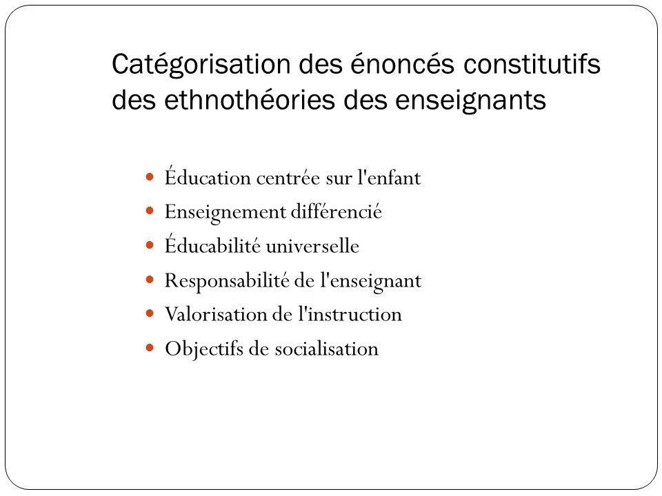 Catégorisation des énoncés constitutifs des ethnothéories des enseignants