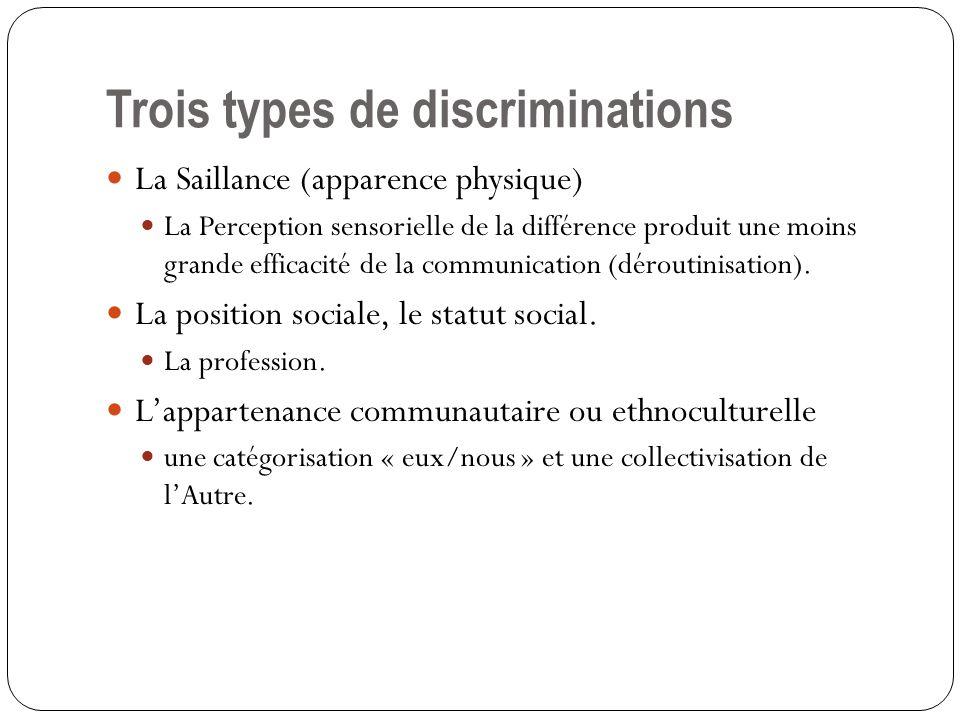 Trois types de discriminations