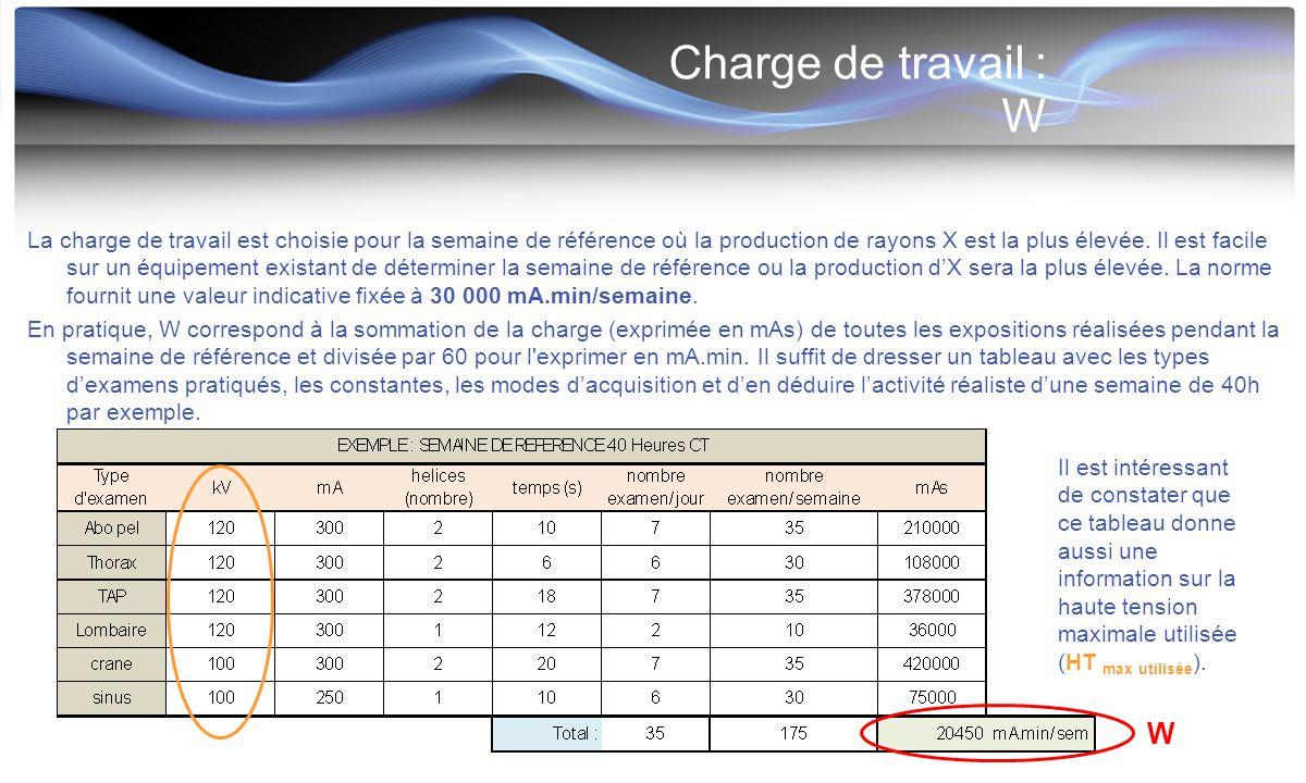 Charge de travail : W