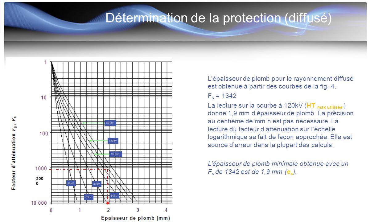 Détermination de la protection (diffusé)