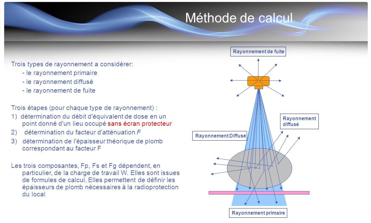 Méthode de calcul Trois types de rayonnement a considérer: