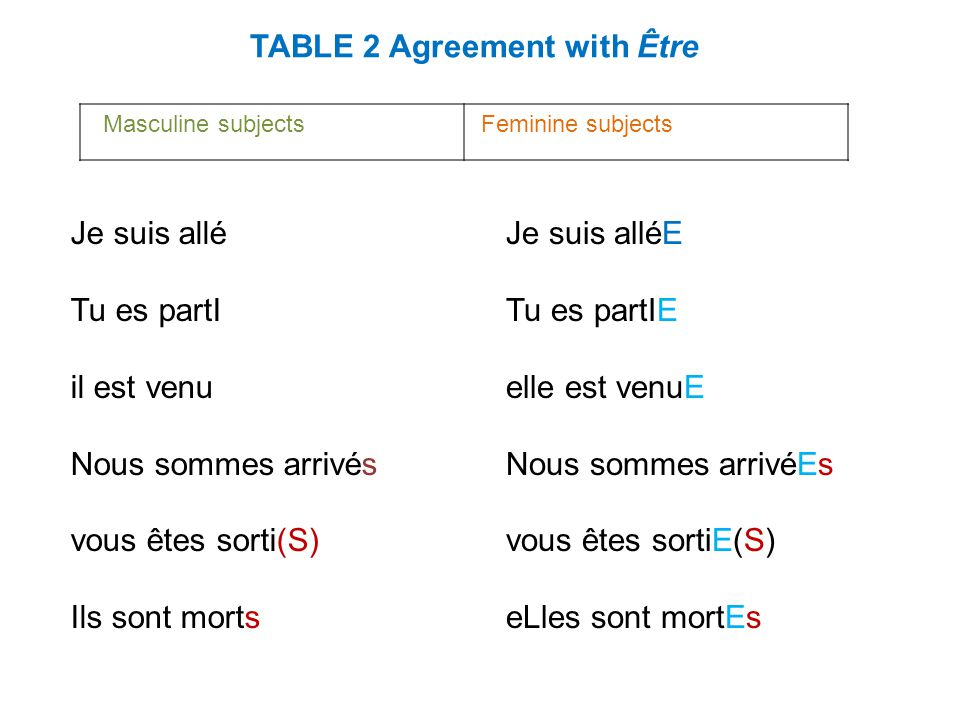 TABLE 2 Agreement with Être