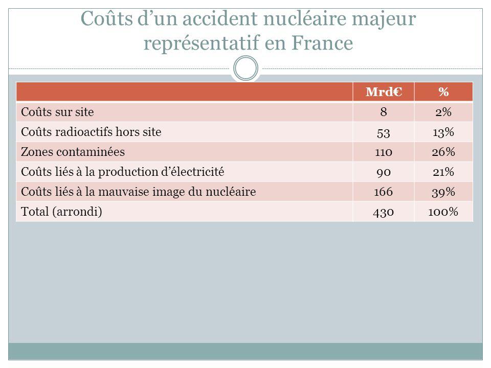 Coûts d'un accident nucléaire majeur représentatif en France
