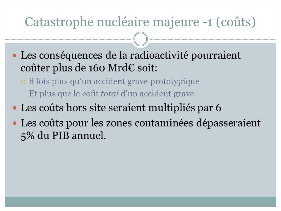 Catastrophe nucléaire majeure -1 (coûts)