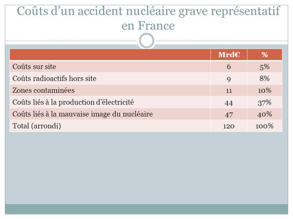 Coûts d'un accident nucléaire grave représentatif en France