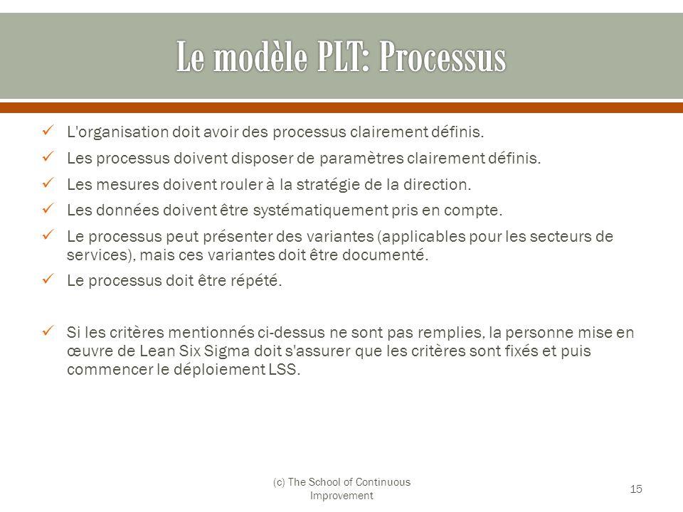 Le modèle PLT: Processus