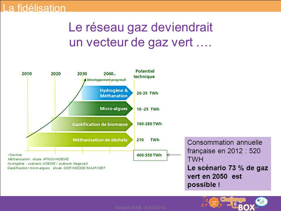Le réseau gaz deviendrait un vecteur de gaz vert ….