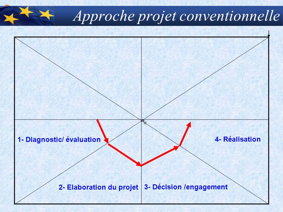 Approche projet conventionnelle