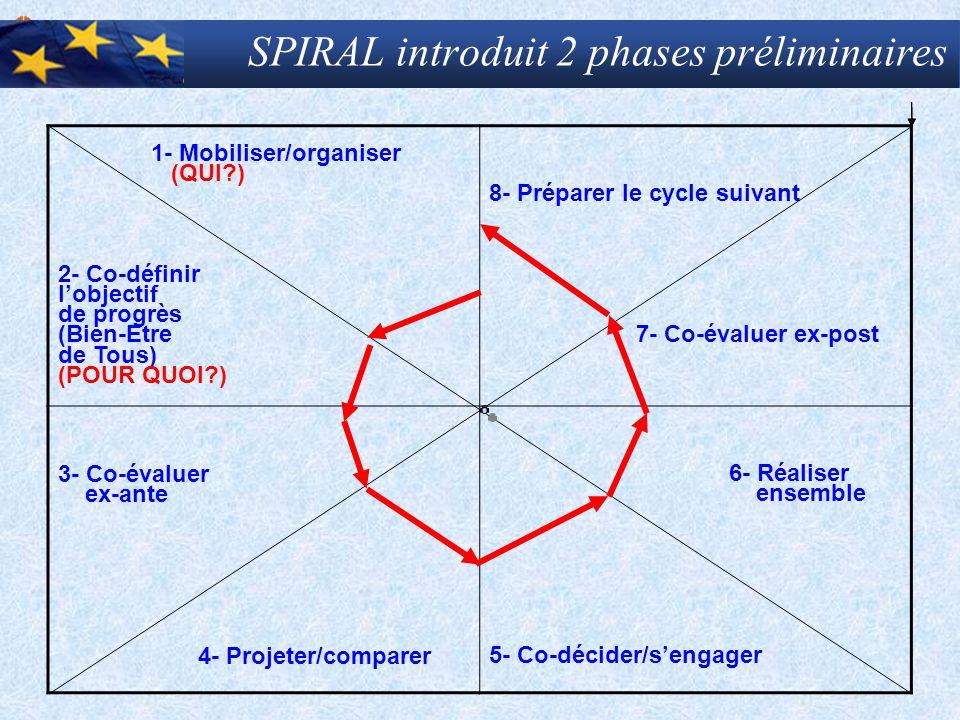 SPIRAL introduit 2 phases préliminaires
