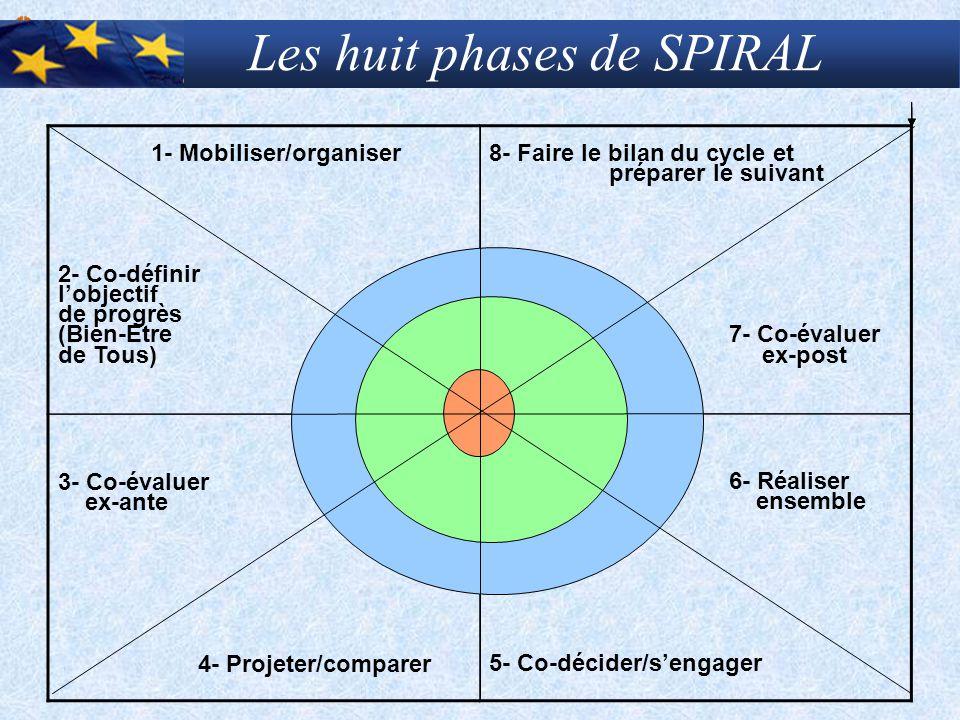 Les huit phases de SPIRAL