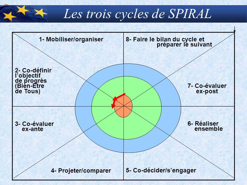 Les trois cycles de SPIRAL