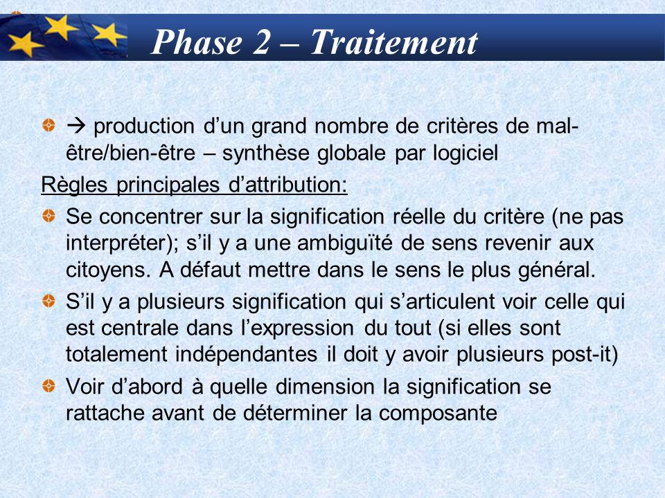 Phase 2 – Traitement  production d'un grand nombre de critères de mal-être/bien-être – synthèse globale par logiciel.
