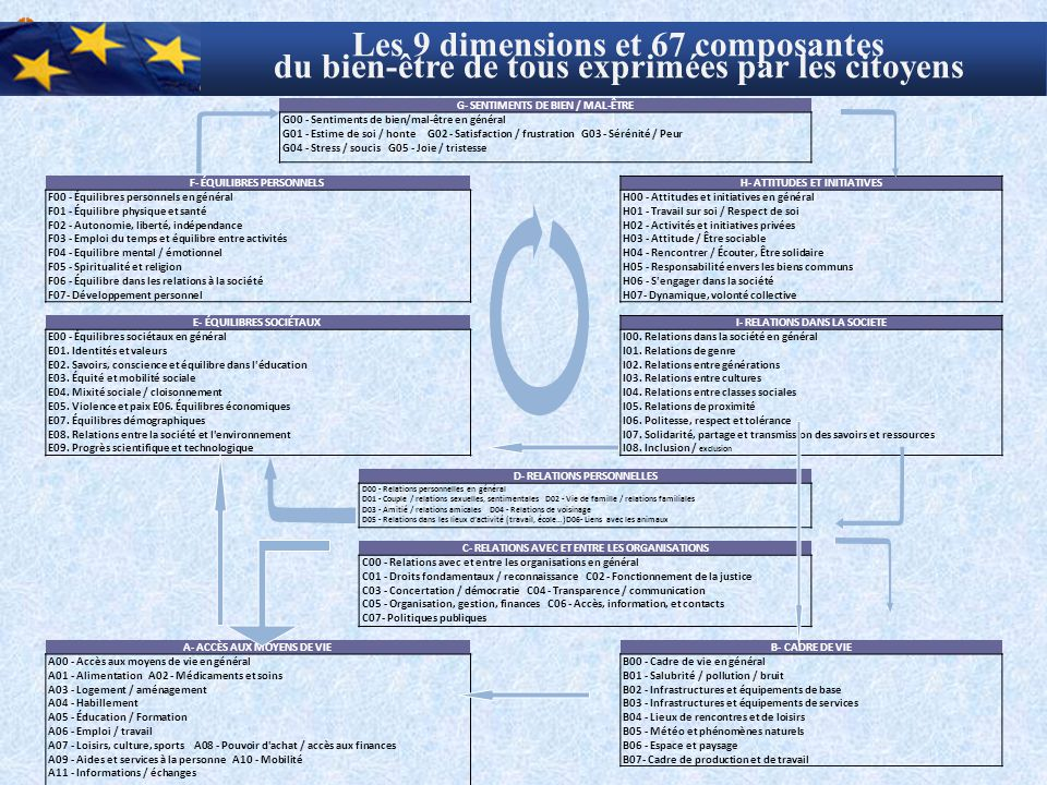 Les 9 dimensions et 67 composantes