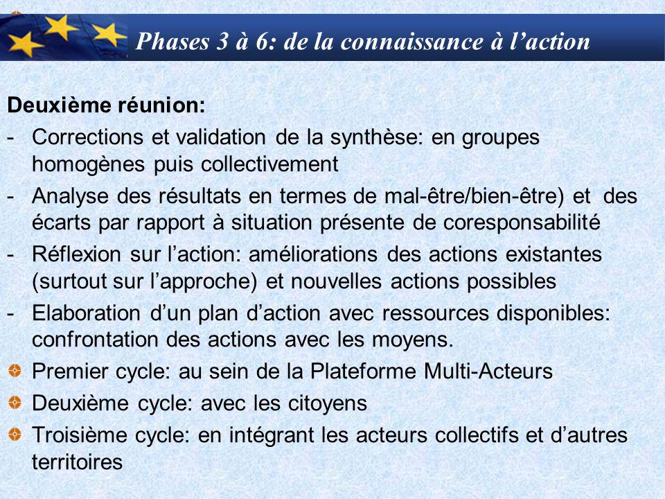 Phases 3 à 6: de la connaissance à l'action