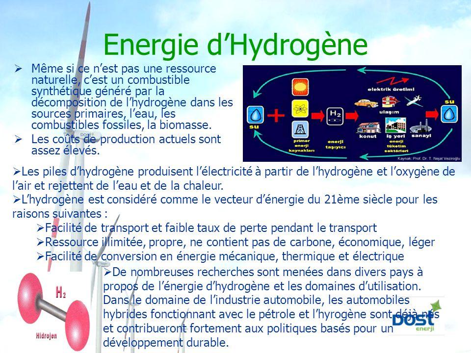 Energie d'Hydrogène