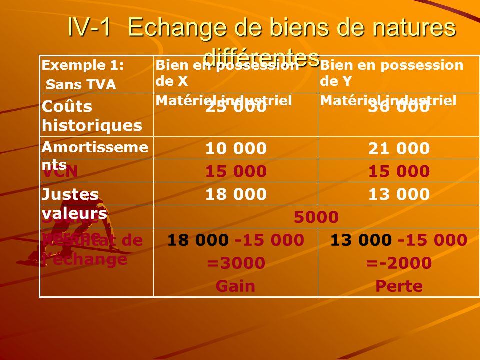 IV-1 Echange de biens de natures différentes