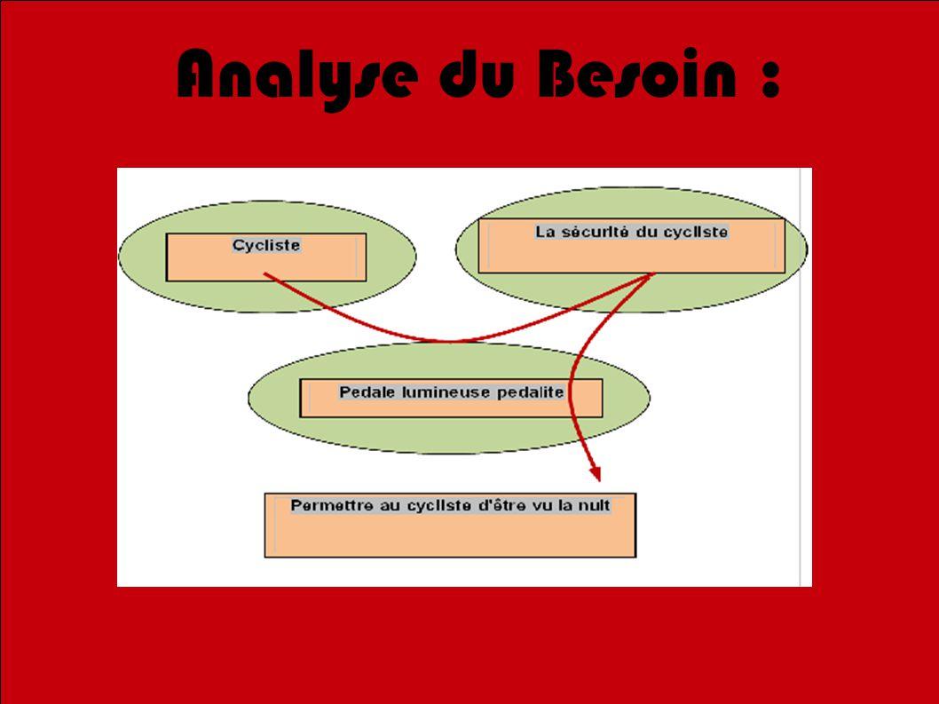 1010 Analyse du Besoin :