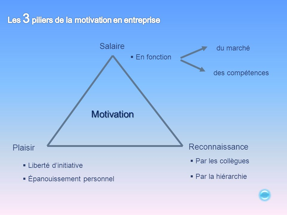 Les 3 piliers de la motivation en entreprise