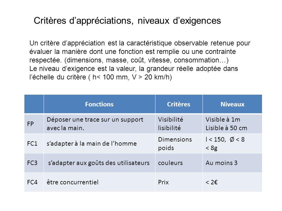 Critères d'appréciations, niveaux d'exigences