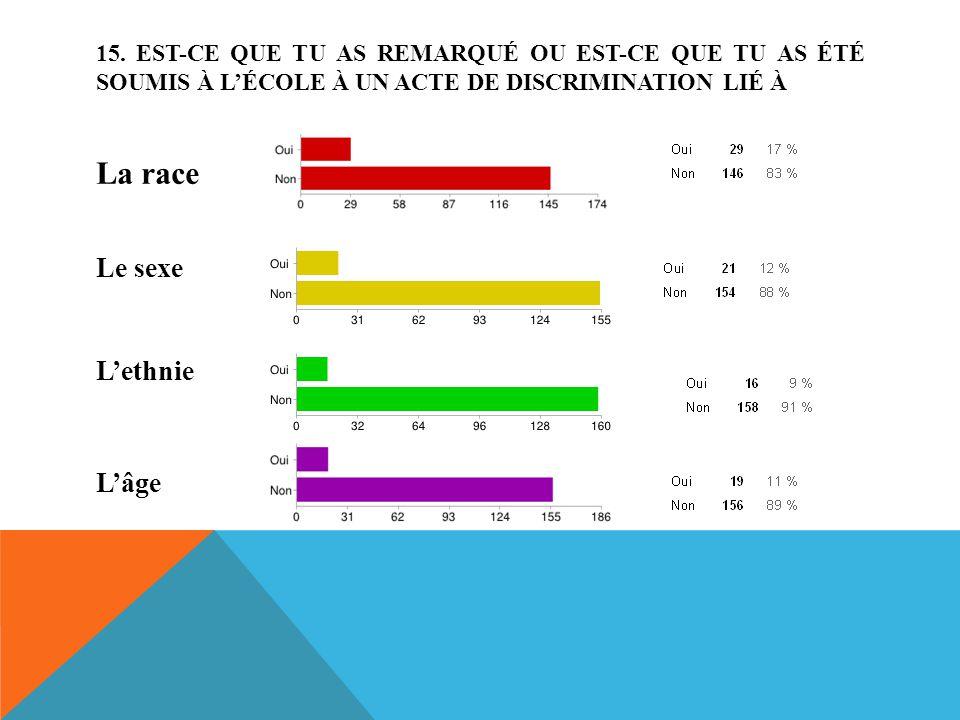 La race Le sexe L'ethnie L'âge