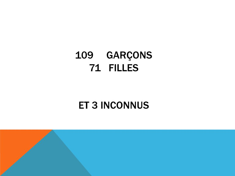109 Garçons 71 Filles et 3 inconnus