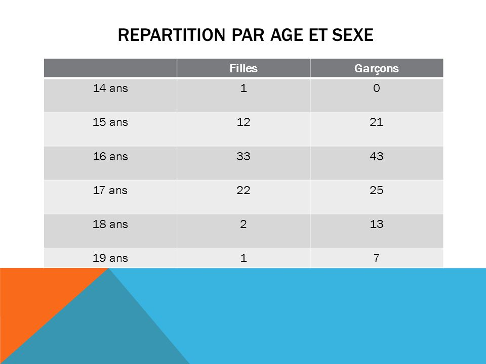 repartition par age et sexe
