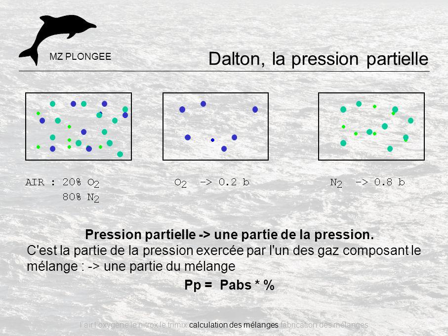 Pression partielle -> une partie de la pression.
