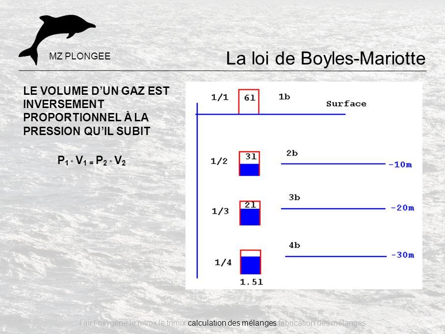 La loi de Boyles-Mariotte