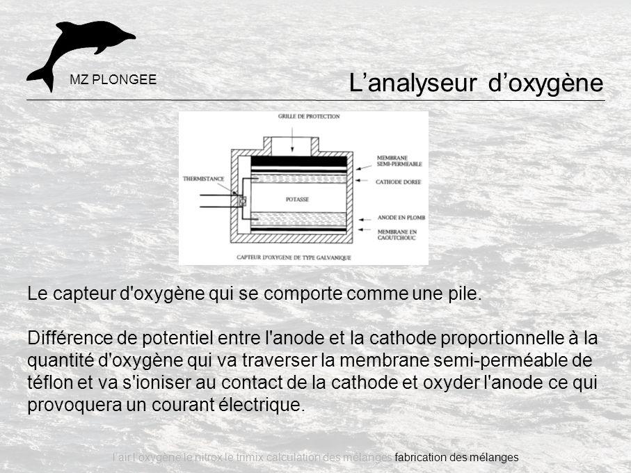 L'analyseur d'oxygène