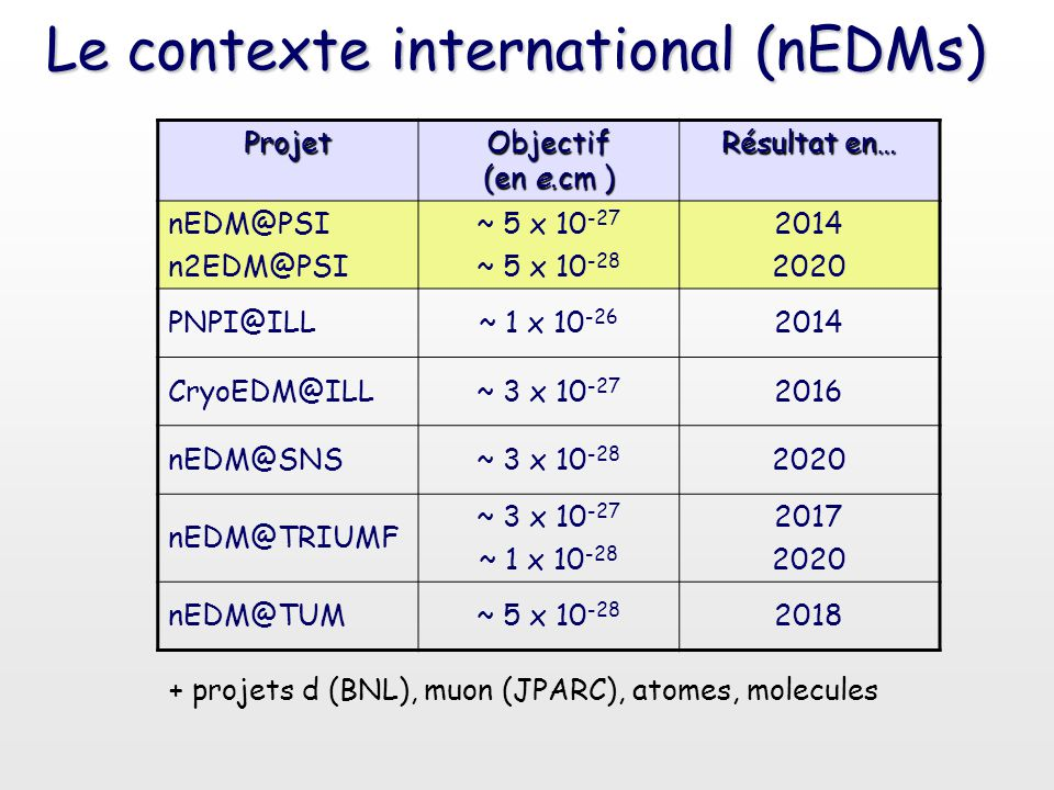 Le contexte international (nEDMs)