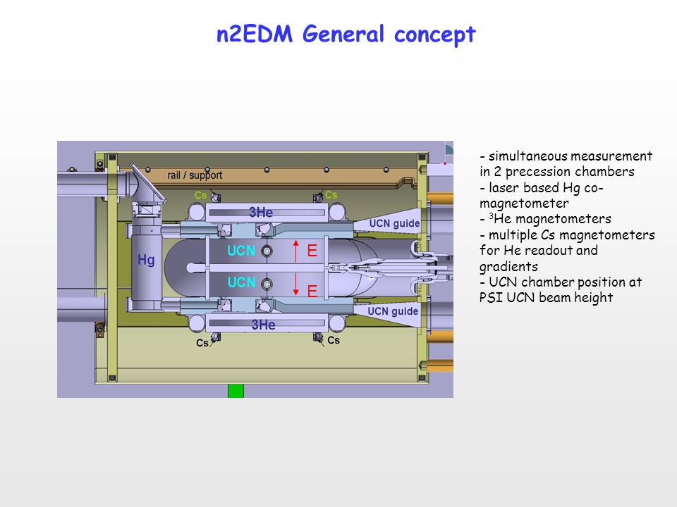 n2EDM General concept - simultaneous measurement in 2 precession chambers. - laser based Hg co-magnetometer.