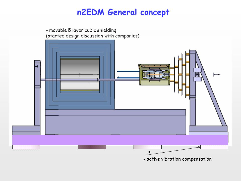 n2EDM General concept - movable 5 layer cubic shielding