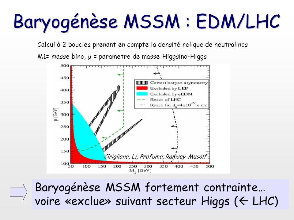 Baryogénèse MSSM : EDM/LHC
