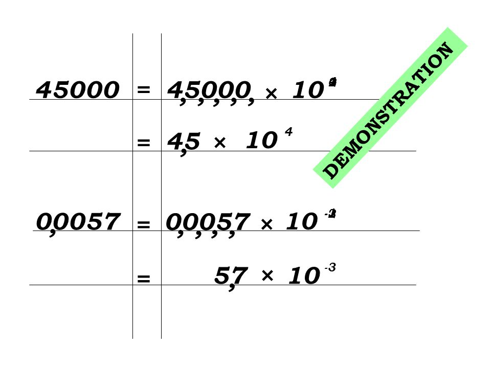 45000 = 45000. 10. 4. 1. 2. 3. , , , , , × DEMONSTRATION. 45. × 10. 4. = , 00057.