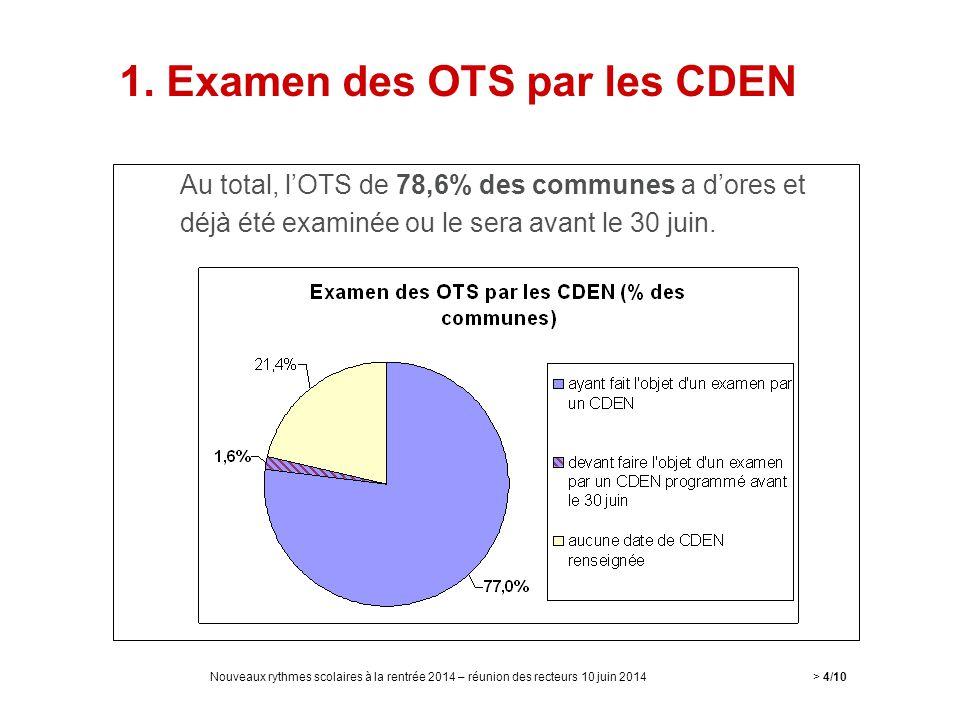 1. Examen des OTS par les CDEN