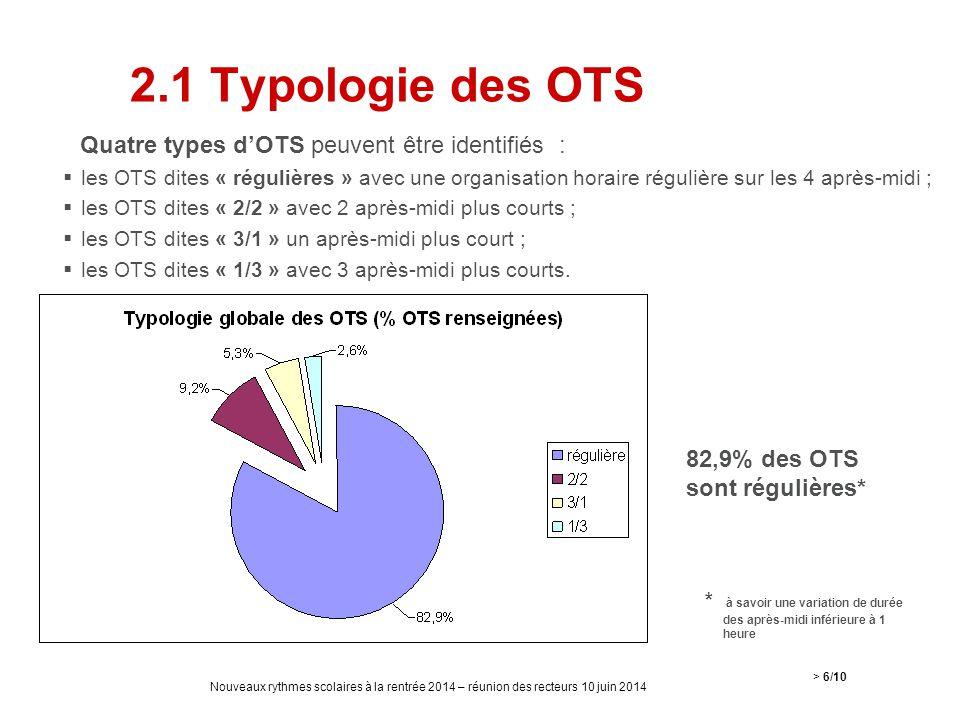 2.1 Typologie des OTS Quatre types d'OTS peuvent être identifiés :