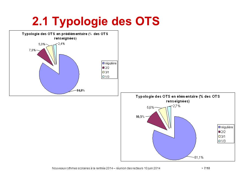 2.1 Typologie des OTS Nouveaux rythmes scolaires à la rentrée 2014 – réunion des recteurs 10 juin 2014.