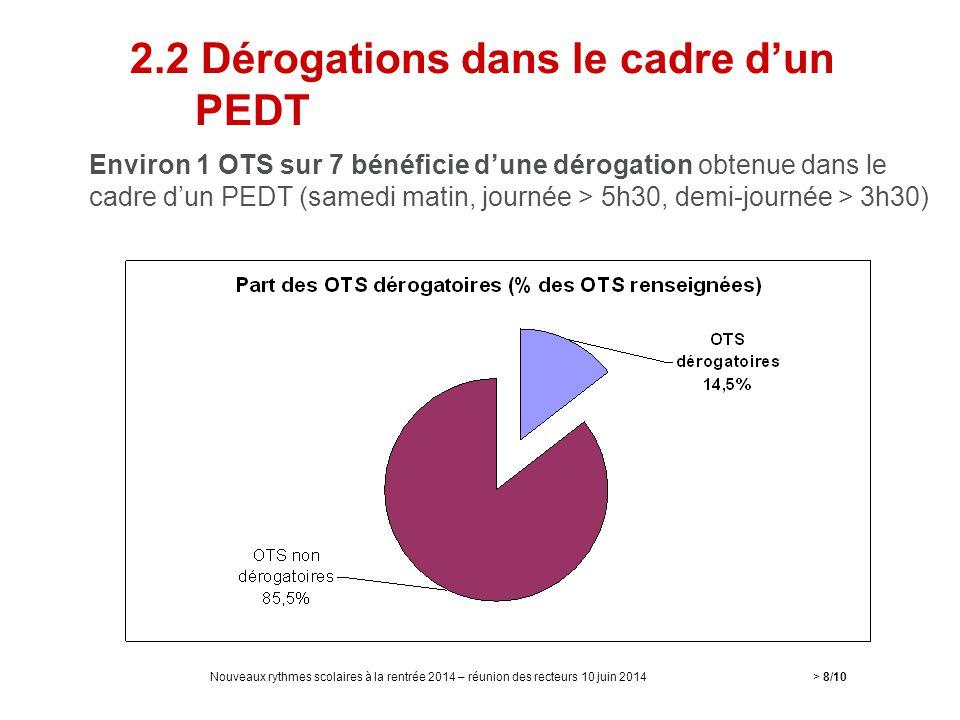 2.2 Dérogations dans le cadre d'un PEDT
