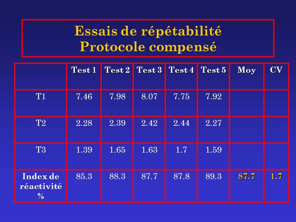 Essais de répétabilité Protocole compensé