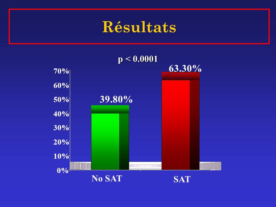 Résultats 63.30% 39.80% p < 0.0001 No SAT SAT 70% 60% 50% 40% 30%