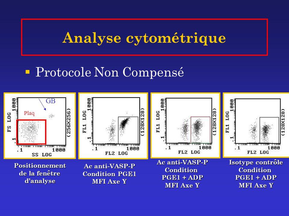 Analyse cytométrique Protocole Non Compensé GB Ac anti-VASP-P