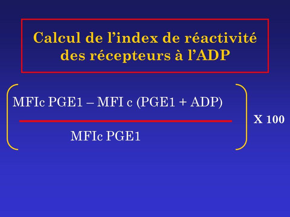 Calcul de l'index de réactivité des récepteurs à l'ADP