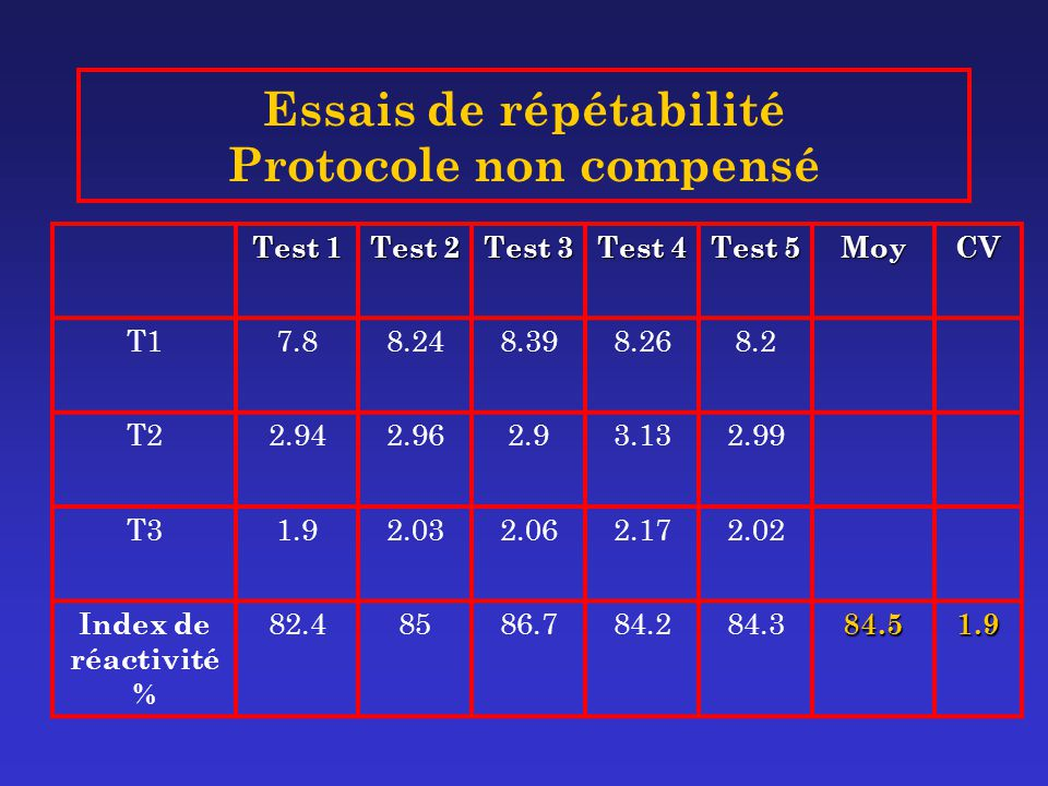 Essais de répétabilité Protocole non compensé