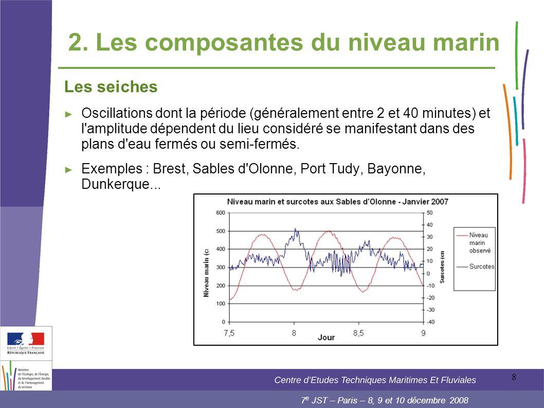 2. Les composantes du niveau marin