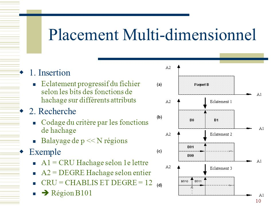 Placement Multi-dimensionnel