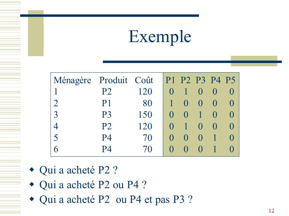 Exemple Qui a acheté P2 Qui a acheté P2 ou P4