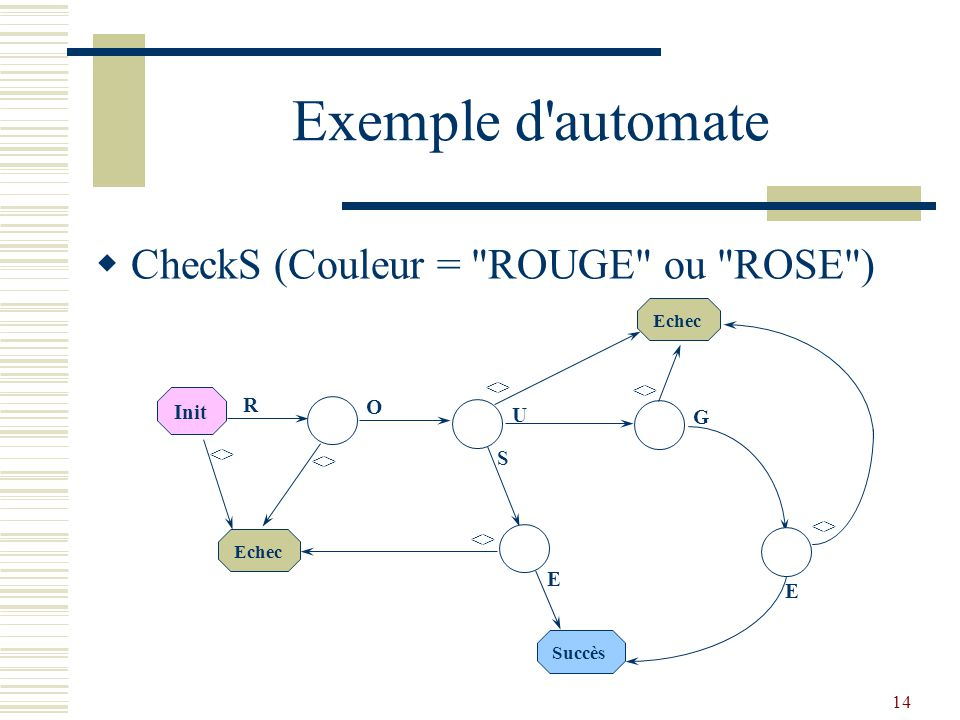 Exemple d automate CheckS (Couleur = ROUGE ou ROSE ) <>
