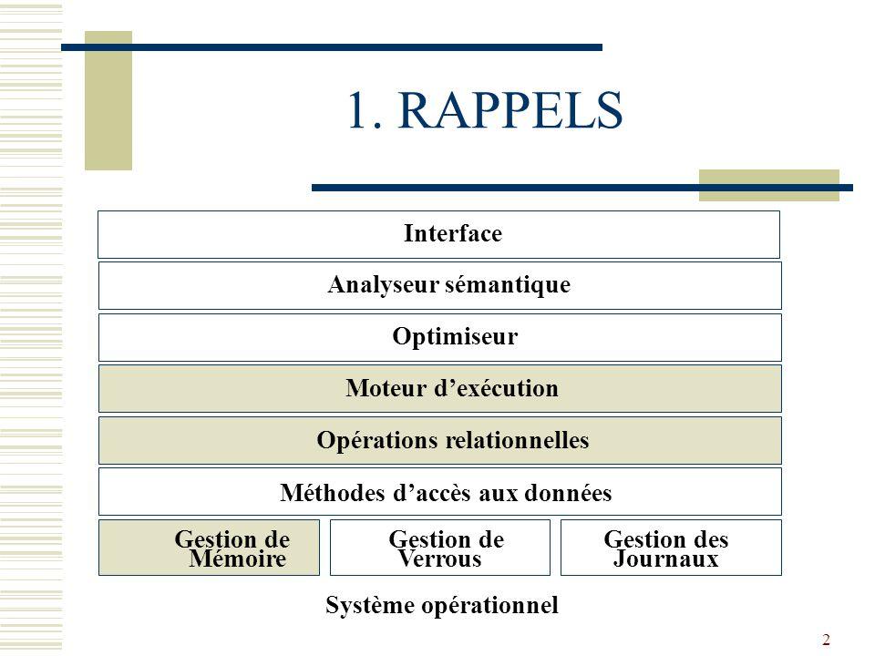 Méthodes d'accès aux données Opérations relationnelles